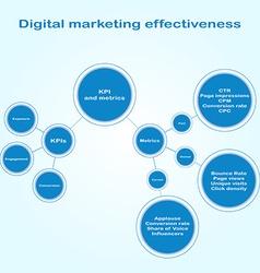 Infographics of digital marketing effectiveness vector image