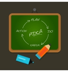 Pdca plan do check action chalk board vector