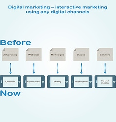 Infographics development of digital marketing vector