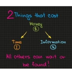 2 things that cost money vector image vector image