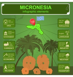 Micronesia infographics statistical data sights vector