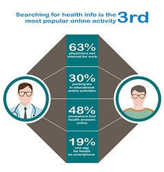 Searching for health Infographics in flat style vector image