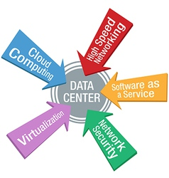 Network Data Center Security Software arrows vector image
