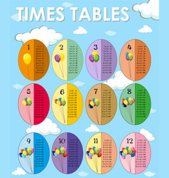 Times tables template with sky background vector