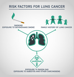 Risk factors for lung cancer icon design vector