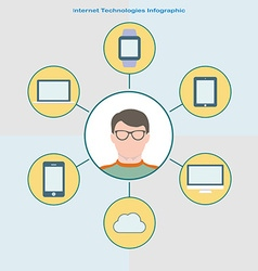 Internet technology infographic in flat style user vector
