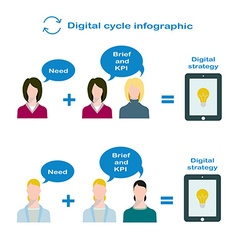 Interaction of digital manager and product manager vector