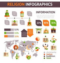 Religion infographics set vector