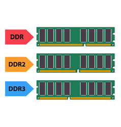 Type of ddr ram in flat style vector