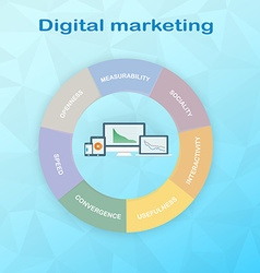 Pie chart components of digital marketing divided vector