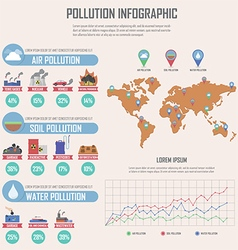 Global environmental pollution infographics design vector