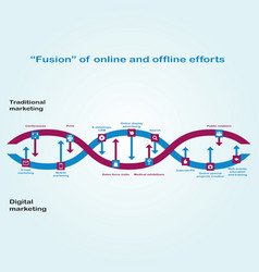 Interaction between digital marketing and vector