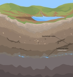 Soil geothermal vector