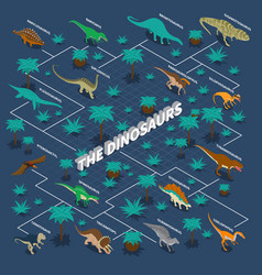 dinosaurs isometric infographics vector image