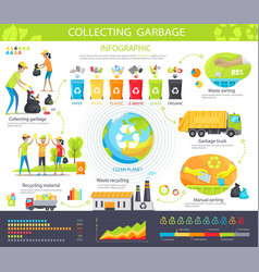 Collecting garbage infographic poster with steps vector