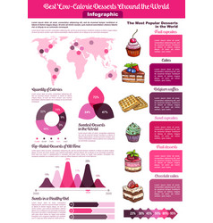 Dessert or sweet food calories infographics vector