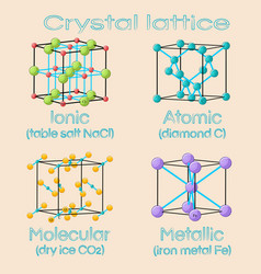 Unit cells of solids crystal lattices ionic vector