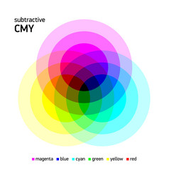 Subtractive cmy color mixing vector