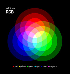 Additive rgb color mixing vector