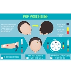 Platelet rich plasma procedure for a man vector