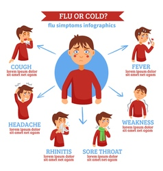Flu cold symptoms flat circle infochart vector