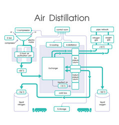 Air distillation chart vector