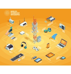 Wireless technology isometric infographic vector