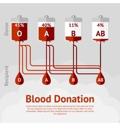 Blood donation and blood types concept scheme vector