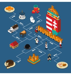 Hungary isometric touristic flowchart composition vector