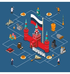 Russia isometric touristic flowchart compositon vector
