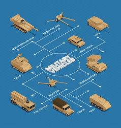 military vehicles isometric flowchart vector image