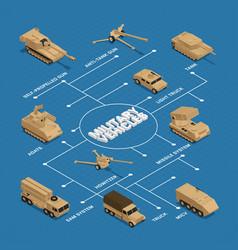 Military vehicles isometric flowchart vector