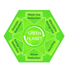 Green Planet Diagram with Ecological vector image vector image