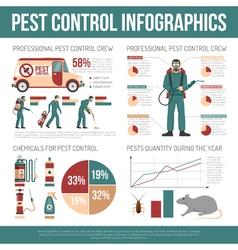 Pest control infographics vector