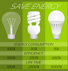 save energy infographic comparison of different vector image