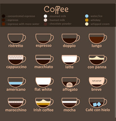 espresso guide thin line icon set vector image vector image