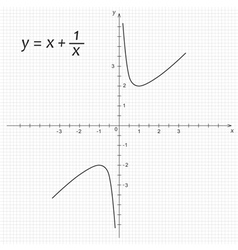 Mathematics function vector