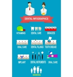 Dental and teeth care infographics treatment vector image vector image