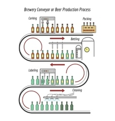 Beer production line vector image