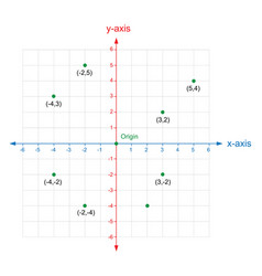 X and y axis cartesian coordinate plane system vector