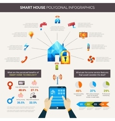 Smart house polygonal infographics vector