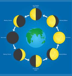 Orbit of the moon vector