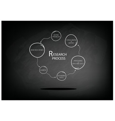 Six step of research process on chalkboard vector