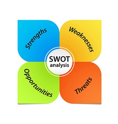 Swot analysis diagram vector