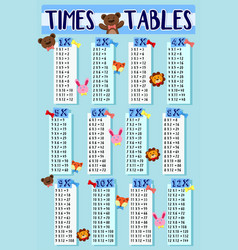 Times tables with cute animals background vector