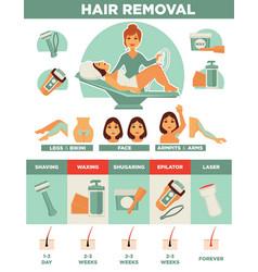 Hair removal woman depilation waxing shaving vector