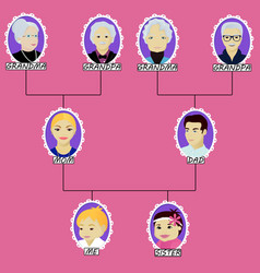 cartoon family tree of the boy with little sister vector image