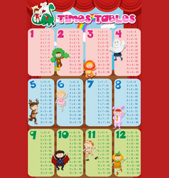 Times tables chart with kids in costume in vector