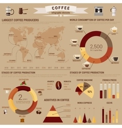 Coffee infographic or visual diagram layout or vector