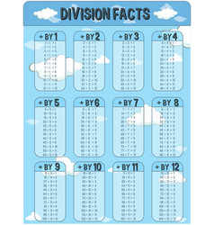 Division facts chart with sky in background vector